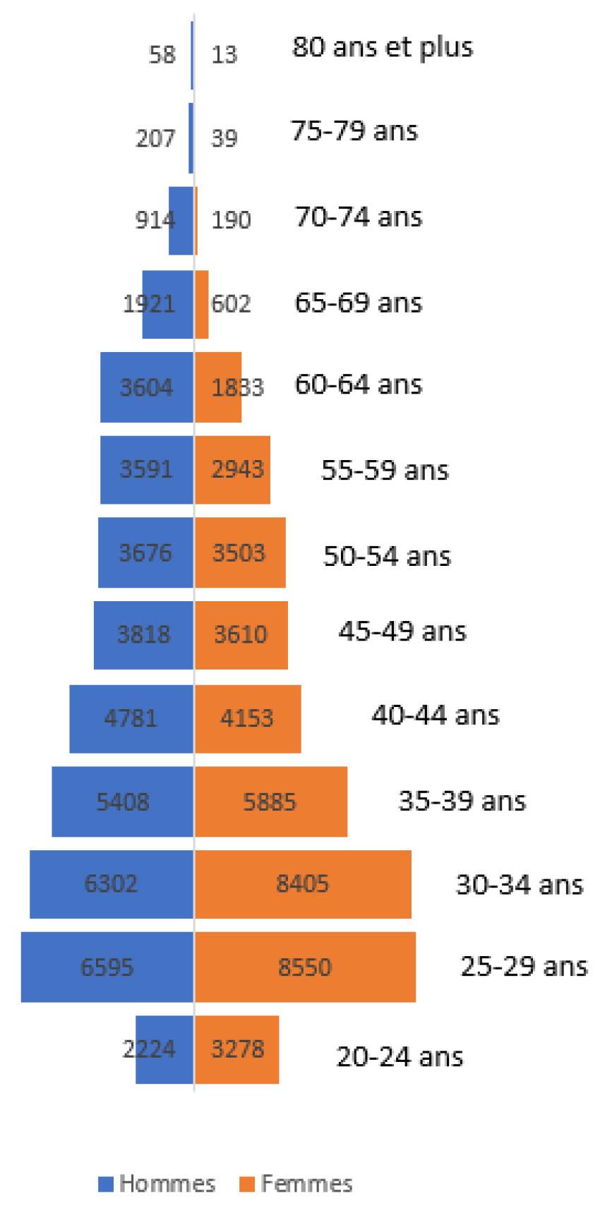 La Kine En Chiffres Federation Francaise Des Masseurs